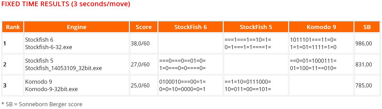 Komodo 9 vs Stockfish 6 Chess Engine Tournament (32-bit single-core