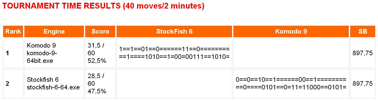 Komodo 9 vs Stockfish 6 Chess Engine Tournament (64-bit dual