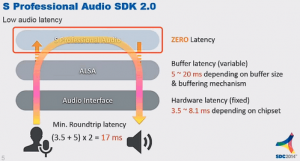 Samsung Professional Audio SDK Explained 1