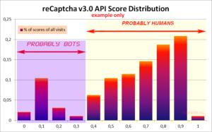 Google reCaptcha v3.0 API Score Distribution Chart Example