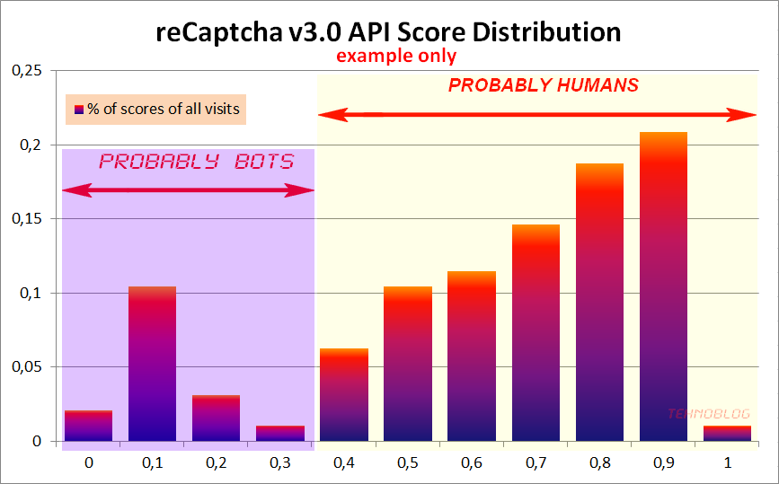 Google no Captcha + INVISIBLE reCaptcha – First Experience Results