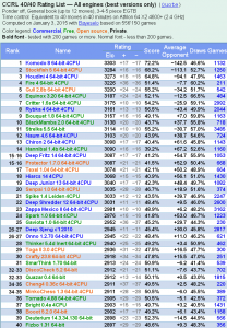 ComputerChess.org.uk CCRL 40 Chess Engine Chart 01/2015