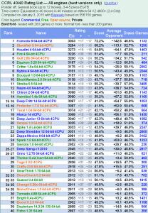 ComputerChess.org.uk CCRL 40 Chess Engine Chart 01/2015