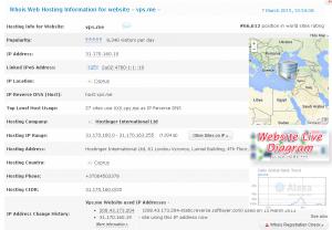 VPS.me - Company Information Details