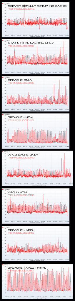 Server Benchmark Results Chart - Zend OpCache + APCu + Static HTML Caching