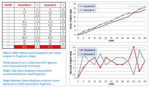 TehnoBlog.org - Tournament 3 - StockFish 6 vs Komodo 9 x64 40-2 Variable Time - Table & Chart Data