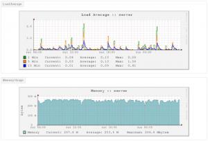 ChicagoVPS CPU-RAM Server Usage 2017-01