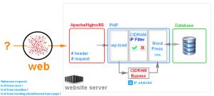 CIDRAM Bypass Script Server Stack Block Diagram