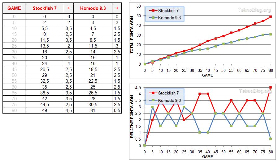Komodo 9 3 vs Stockfish 7 Chess Engine Tournament (64-bit