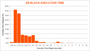 ZB Block Execution Time Histogram Chart (OpCache OFF)