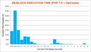ZB-Block Execution Time Histogram Chart PHP-7 OpCache 4xCPU VPS