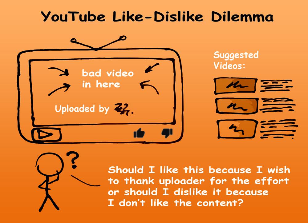 YouTube Like-Dislike Dilemma Comic