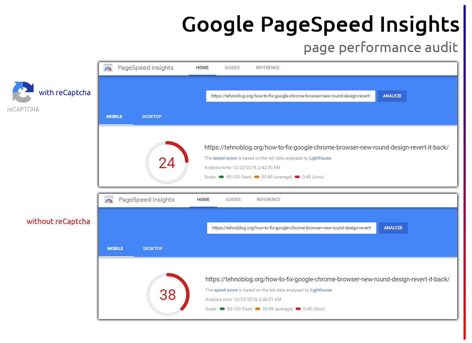 Google Invisible reCaptcha – How To Boost Lighthouse Performance