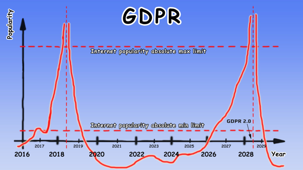 GDPR Popularity Comic
