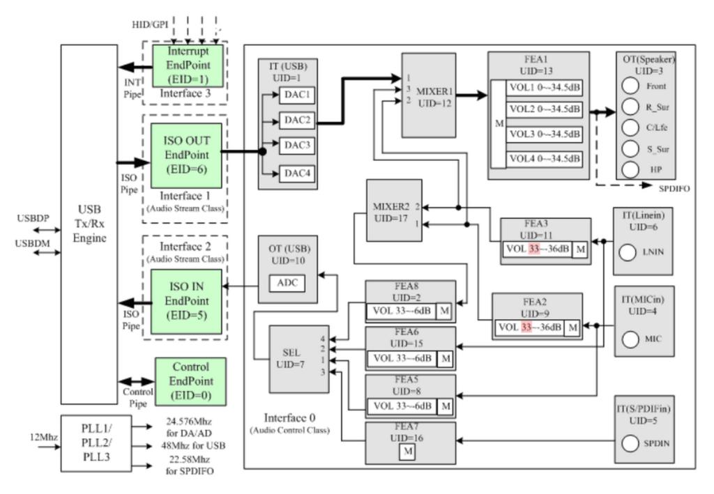 C-MEDIA CM6206-LX Block Diagram