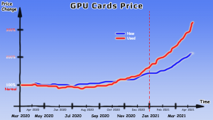 GPU Cards Price Chart Comic