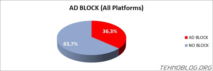 Ad Blocker Usage 2021 - tehnoblog.org - ALL PLATFORMS