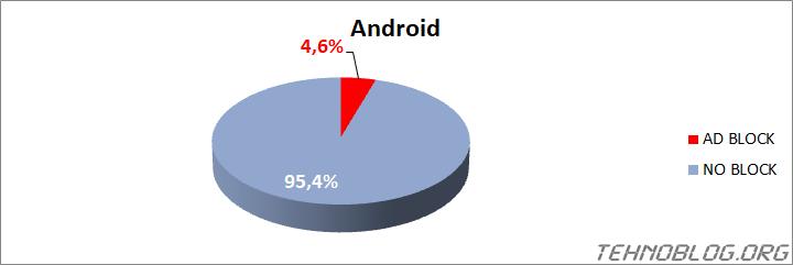 Ad Blocker Usage 2021 - tehnoblog.org - Android