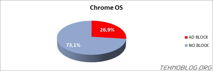 Ad Blocker Usage 2021 - tehnoblog.org - Chrome OS