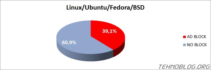 Ad Blocker Usage 2021 - tehnoblog.org - Linux