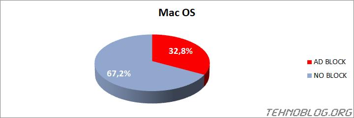 Ad Blocker Usage 2021 - tehnoblog.org - Mac OS