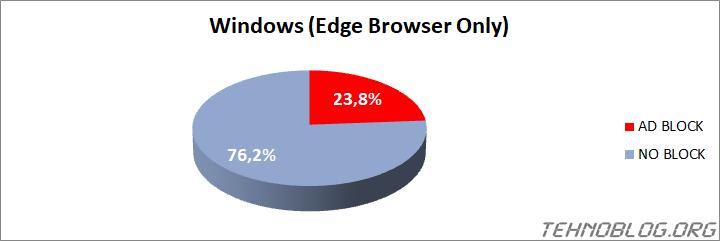 Ad Blocker Usage 2021 - tehnoblog.org - Windows (Edge Browser)